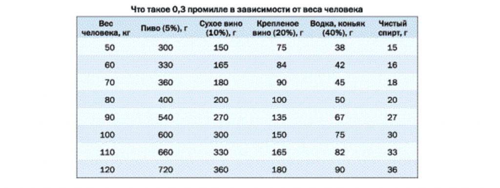Таблица алкоголя для 0,3 промилле