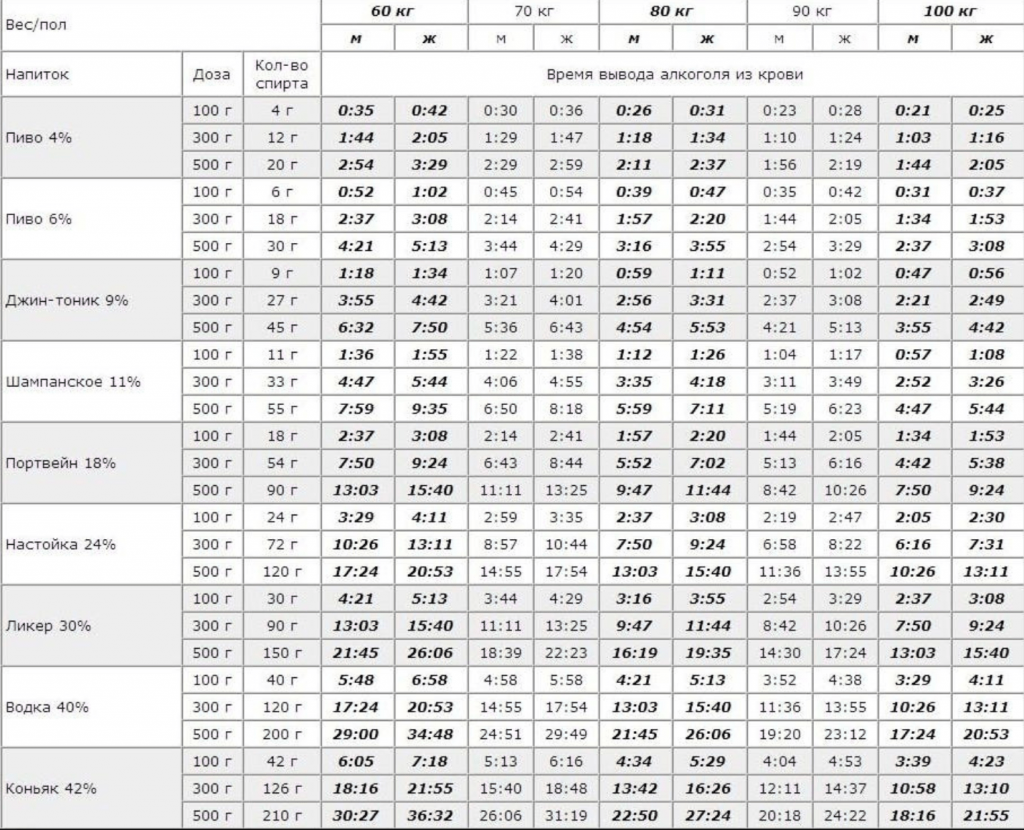 Таблица выведения алкоголя в зависимости от пола, напитка и веса