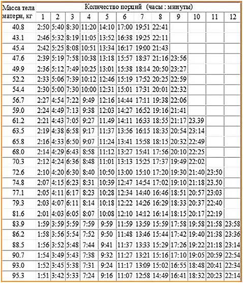 Таблица выведения алкоголя из грудного молока