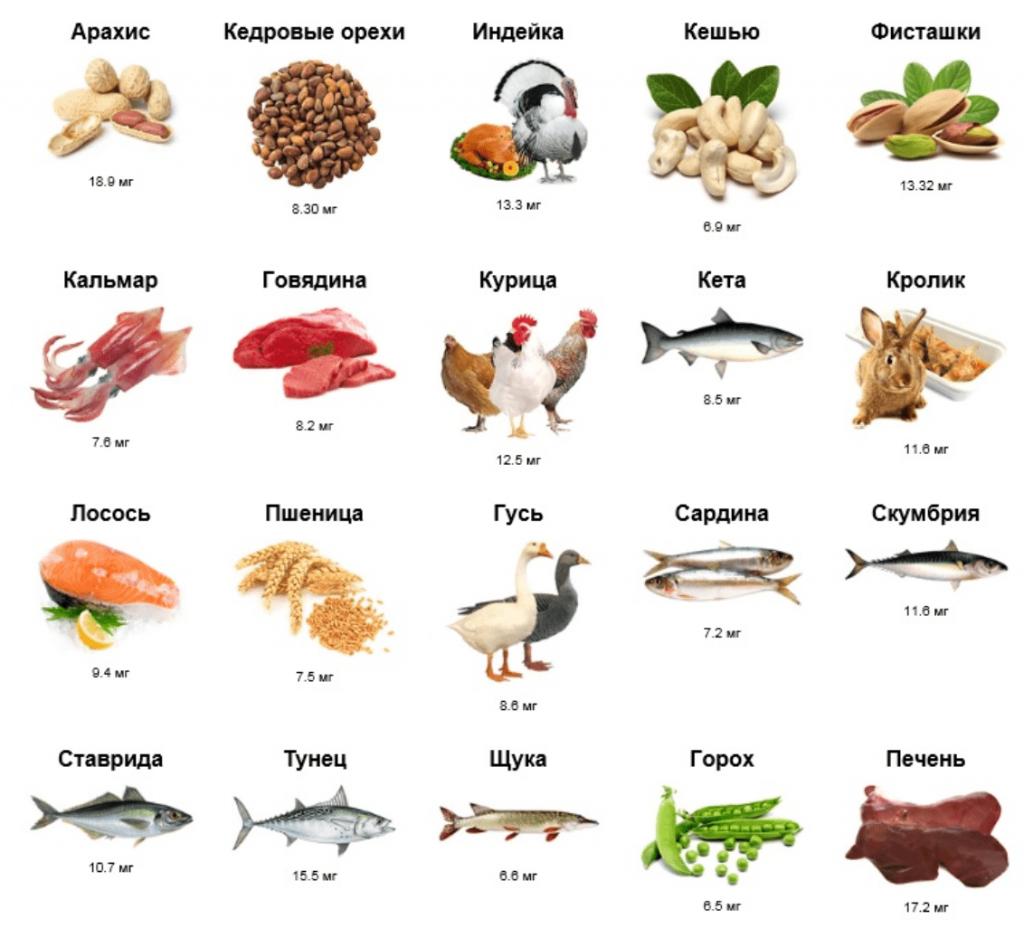 Содержание витамина PP B3 в продуктах питания