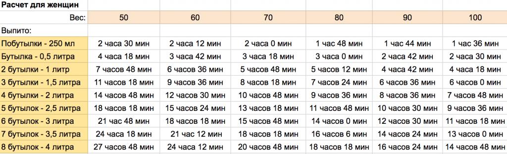 Таблица выветривания пива из организма женщин